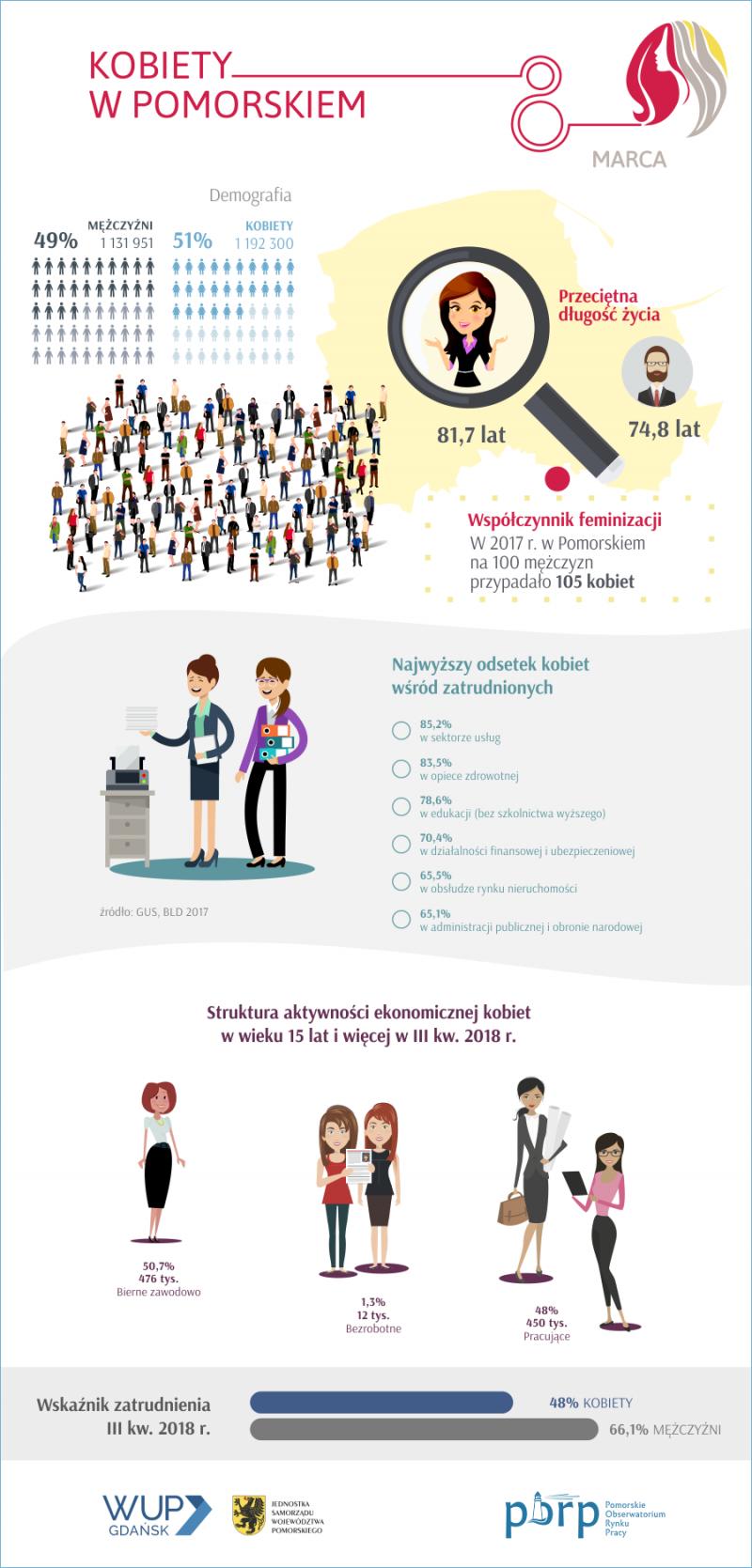 Infografika Kobiety w Pomorskiem