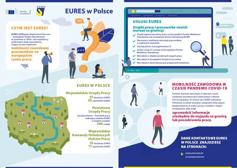infografika EURES w Polsce