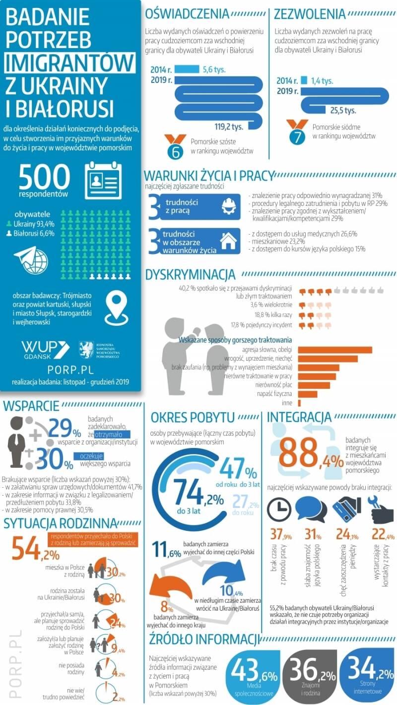 Infografika prezentująca wyniki badania potrzeb imigrantów z Ukrainy i Białorusi