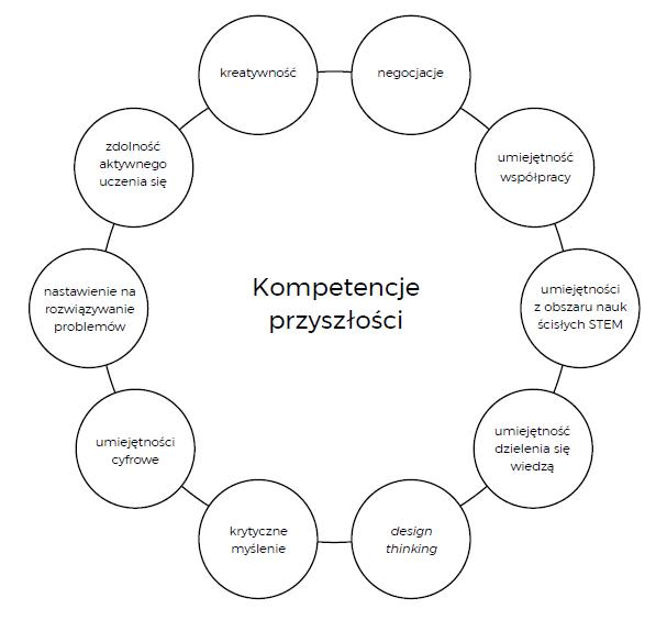 Diagram przedstawiający 10 pożądanych kompetencji przyszłości.