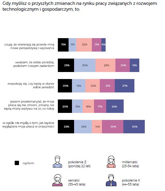 """Wykres słupkowy przedstawiający strukturę odpowiedzi respondentów na pytanie """"Gdy myślisz o przyszłych zmianach na rynku pracy związanych z rozwojem technologicznym i gospodarczym, to:"""""""