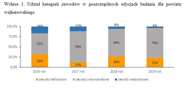 Wykres przedstawiający udział kategorii zawodów w poszczególnych edycjach badania dla powiatu wejherowskiego