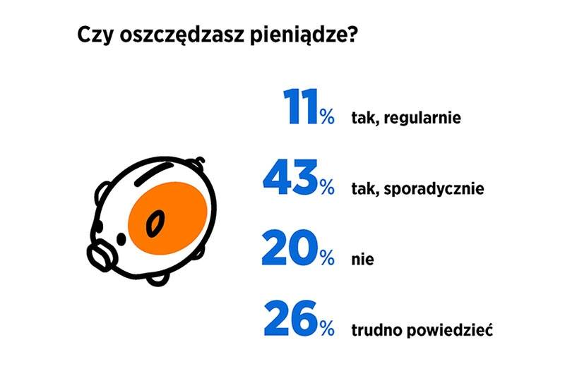 Ilustracja do artykułu, w treści pytanie Czy oszczędzasz pieniądze? 11% tak, regularnie; 43% tak, sporadycznie; 20% nie; 26% trudno powiedzieć