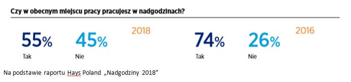 Dane do raportu Nadgodziny 2018: czy w obecnym miejscu pracy pracujesz w nadgodzinach?