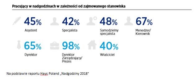 Dane do raportu Nadgodziny 2018 w zależności od zajmowanego stanowiska