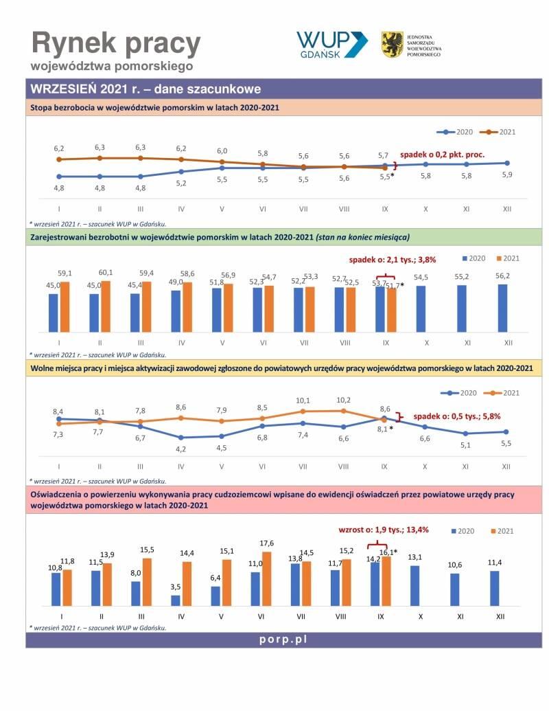 Infografika: Rynek pracy  województwa  pomorskiego  –   dane szacunkowe wrzesień 2021 r.